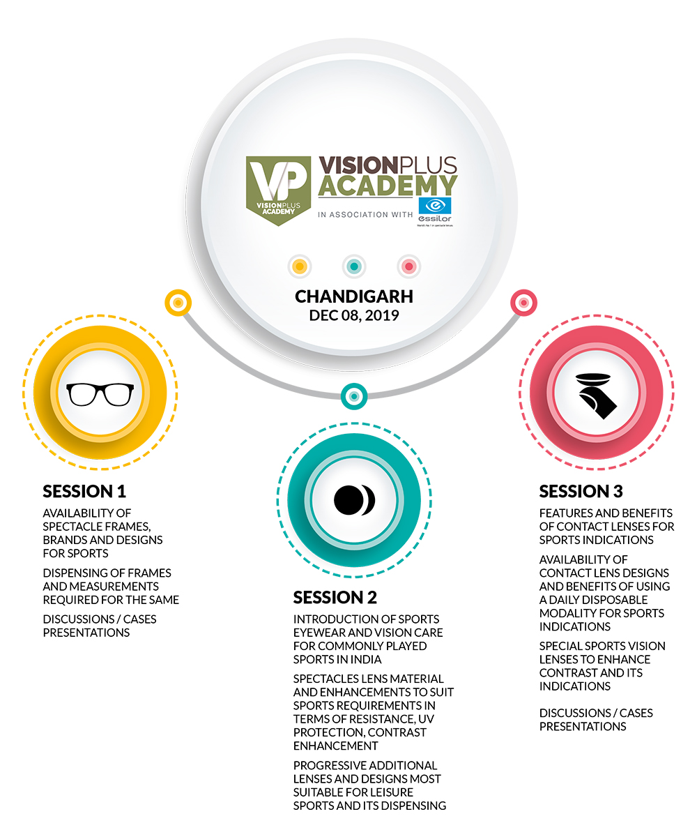 vp-academy-chandigarh-2018-sessions-infographic